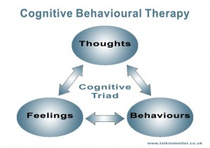 Cognitive Behavioural Therapy CBT counselling for depression diagram
